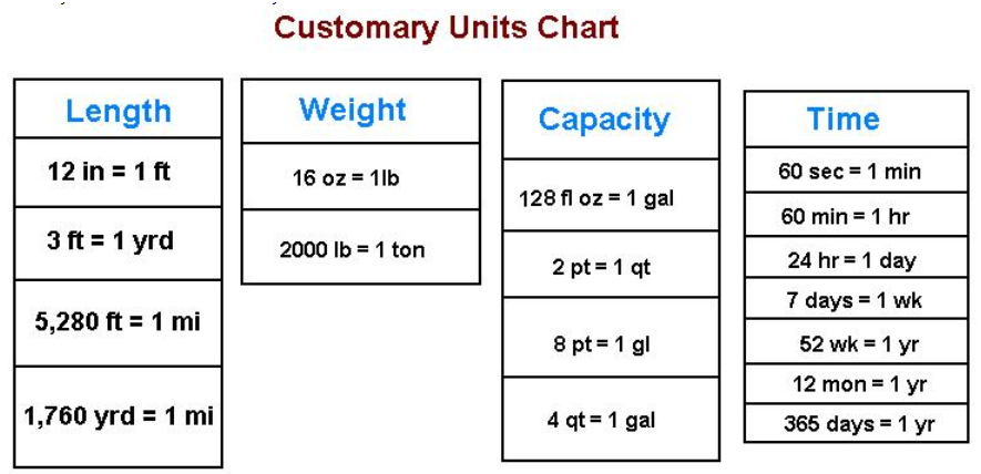 1000+ ideas about Unit Conversion Chart on Pinterest | Measurement ...
