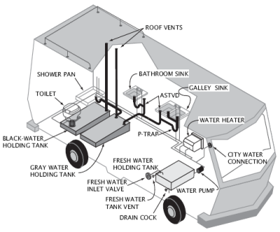 The Ultimate Guide To Your RV's Wastewater Tanks: How It All Works ...
