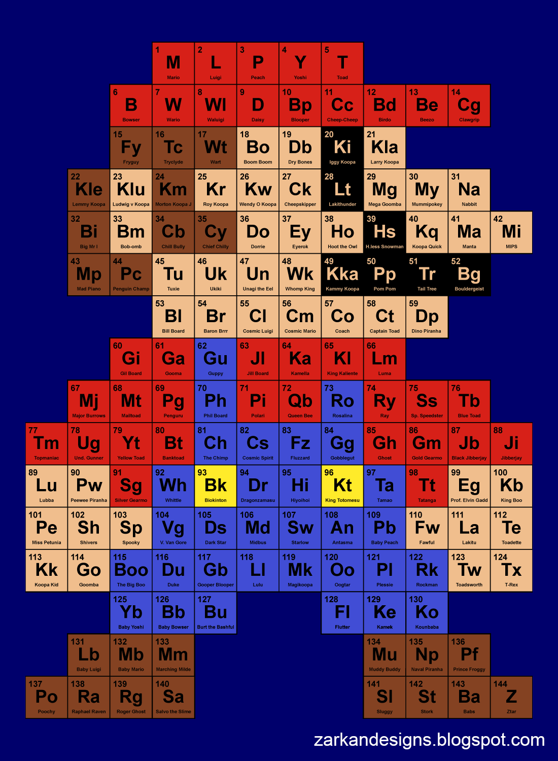 Periodic mario table pinterest de mario mario y tabla tabla peridica de mario xd periodic mario table imgur urtaz Image collections