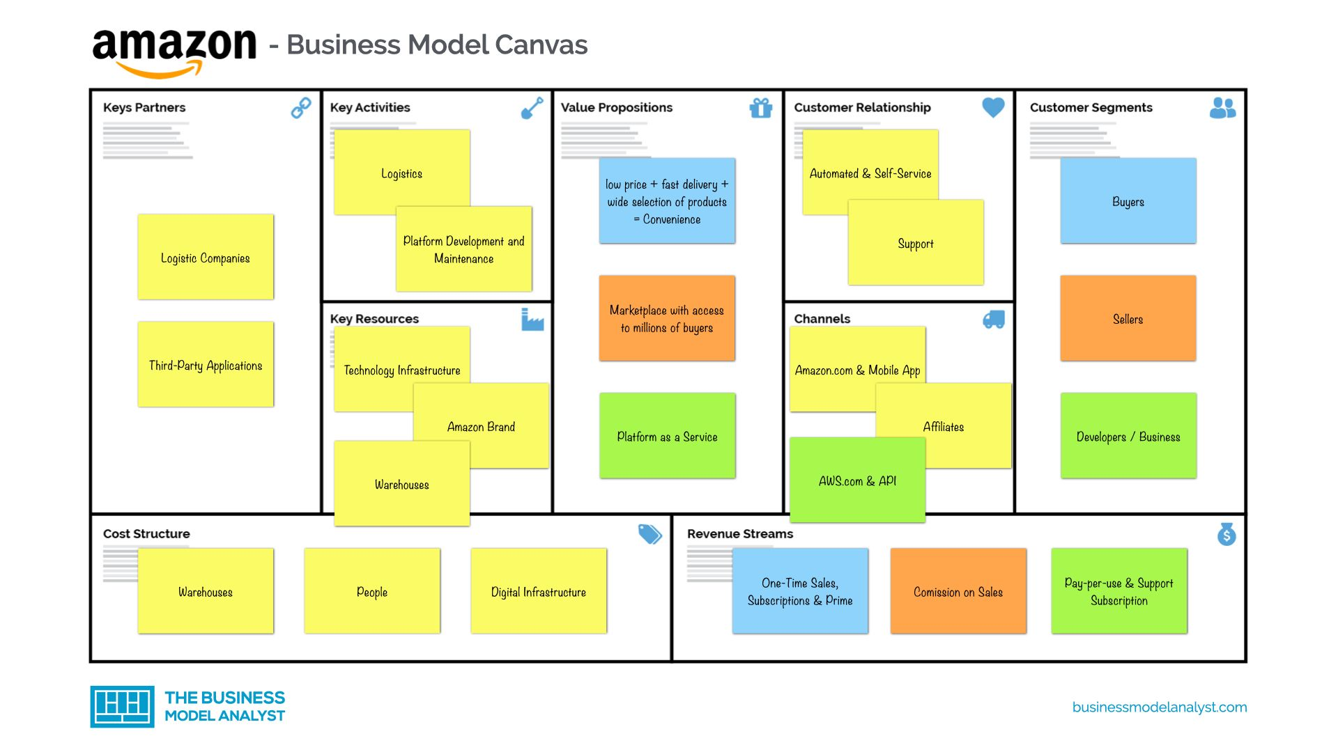 Amazon Business Model in 2020 Business model canvas
