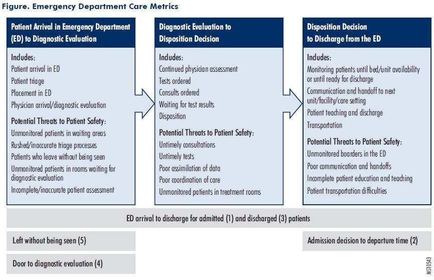 Figure. Emergency Department Care Metrics | metrics | Pinterest ...