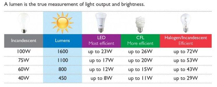lumen scale grow light rating  sc 1 st  Pinterest & lumen scale grow light rating | Starting plants indoors | Pinterest ...