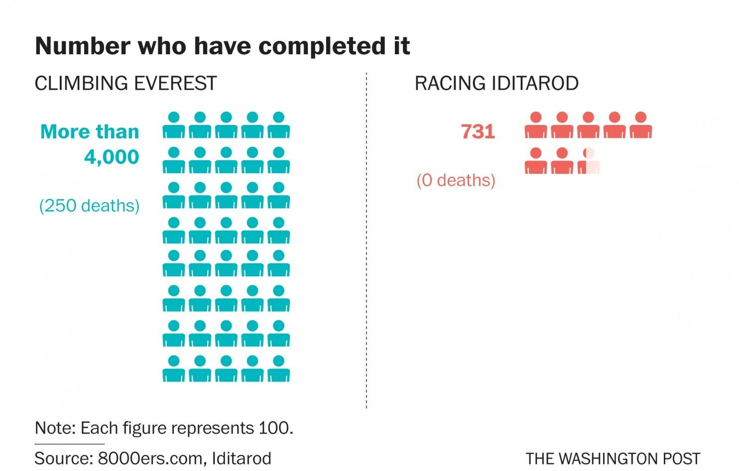 Iditarod vs. Everest: Which is tougher? - The Washington Post