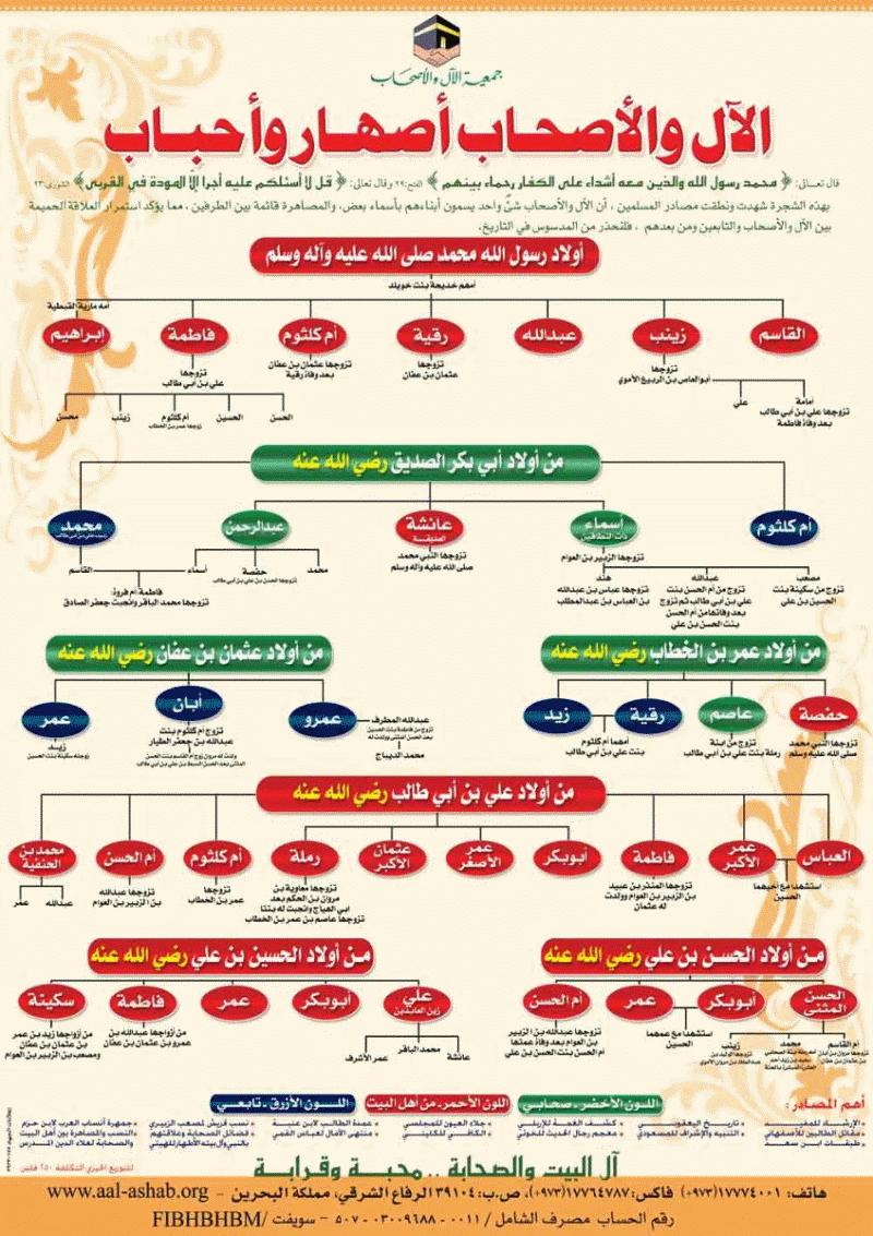 Pin On شجرة النبى الخاتم و أصحابة وأهل بيته