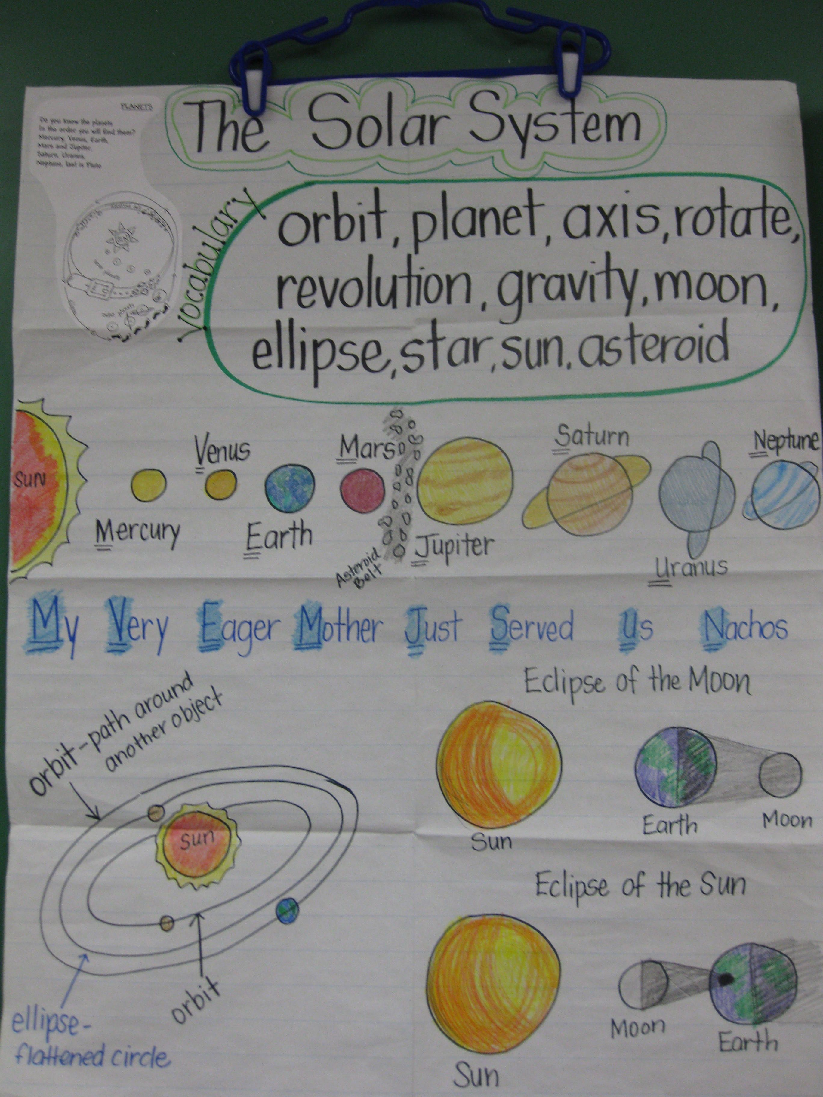 inner planets print a chart - photo #26