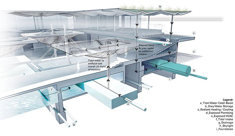 Augmented Tides Research And Education Center Concept Education