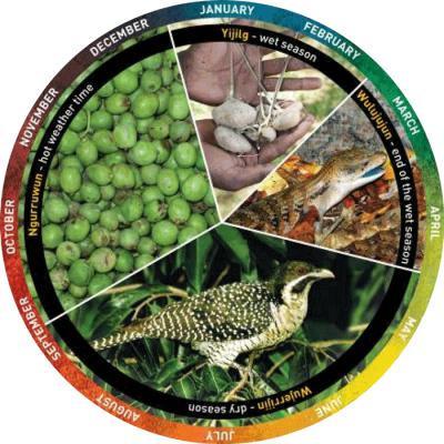 Wardaman Seasons (Katherine, NT) History geography