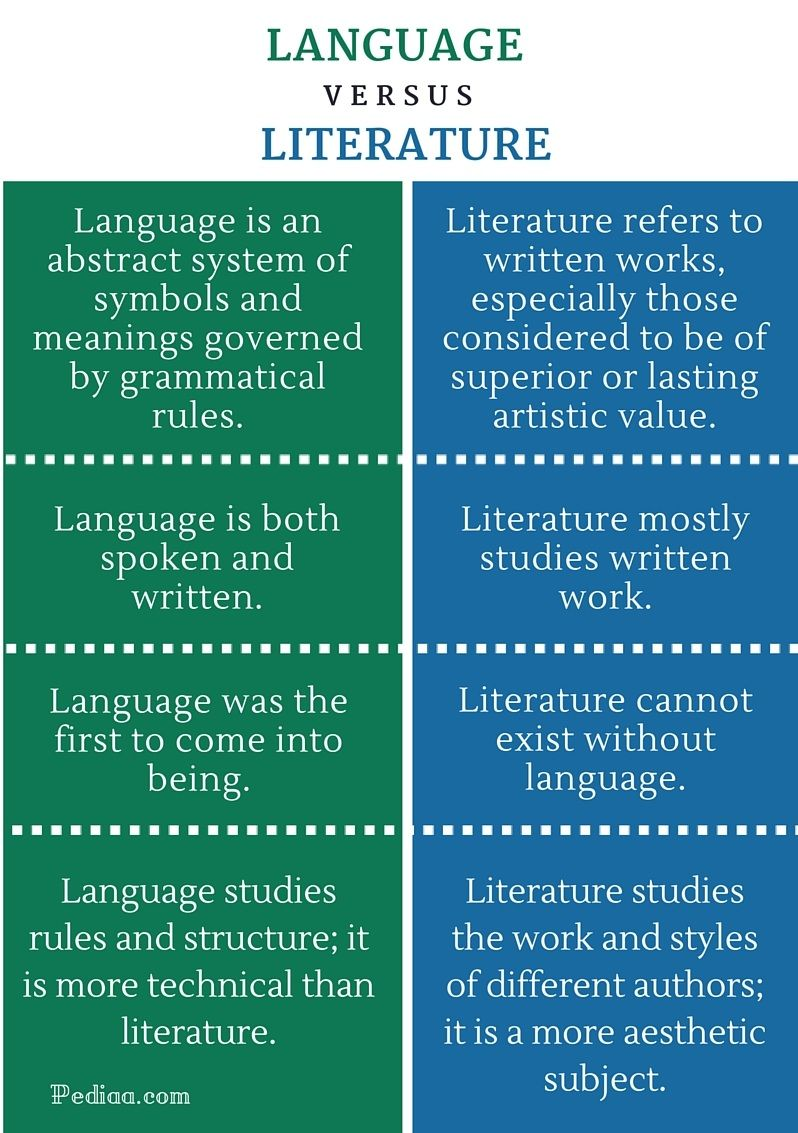 Difference Between Language And Literature Infographic In 2020 Language And Literature Writing Words Teaching Literature