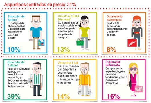 Los seis tipos de compradores, según el estudio PeopleShop