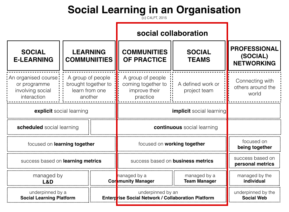 In my framework of Modern Workplace Learning (see diagram on right) I use the term social collaboration to label an important new element of work of the modern-day L&D department. I deliberate...