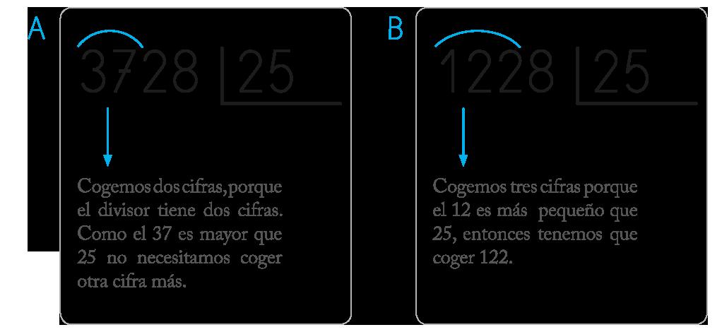 Cómo Aprender Enseñar A Dividir Por Dos Cifras En Primaria Cuadernos Rubio Divisiones De Dos Cifras Divisiones Matematicas Frases De Educacion