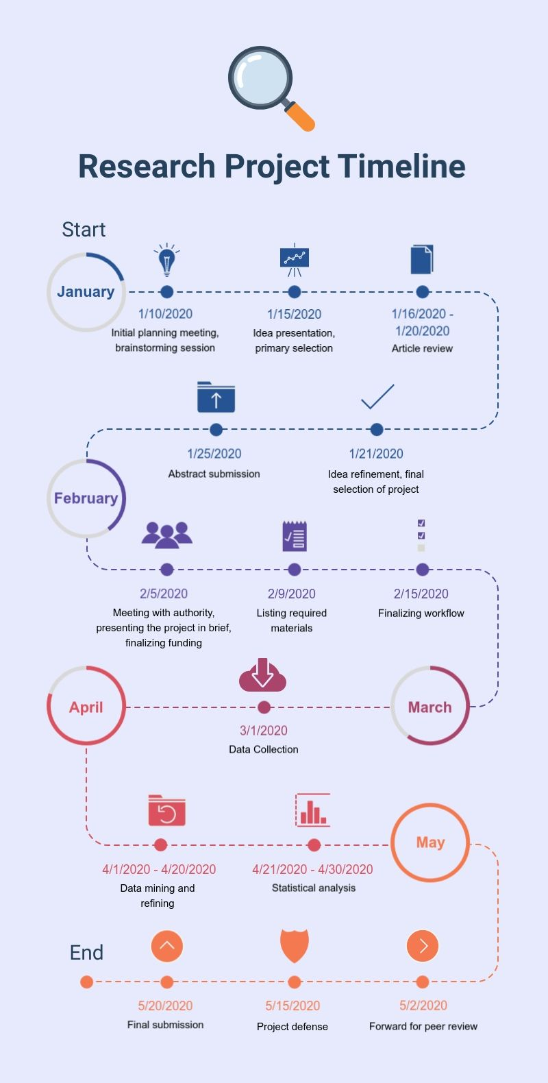 research project timeline infographic in 2020 template design