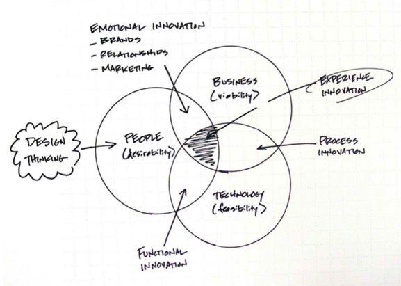 Design thinking ux school pinterest explore design tecnolgico diagramas de venn e muito mais ccuart Choice Image