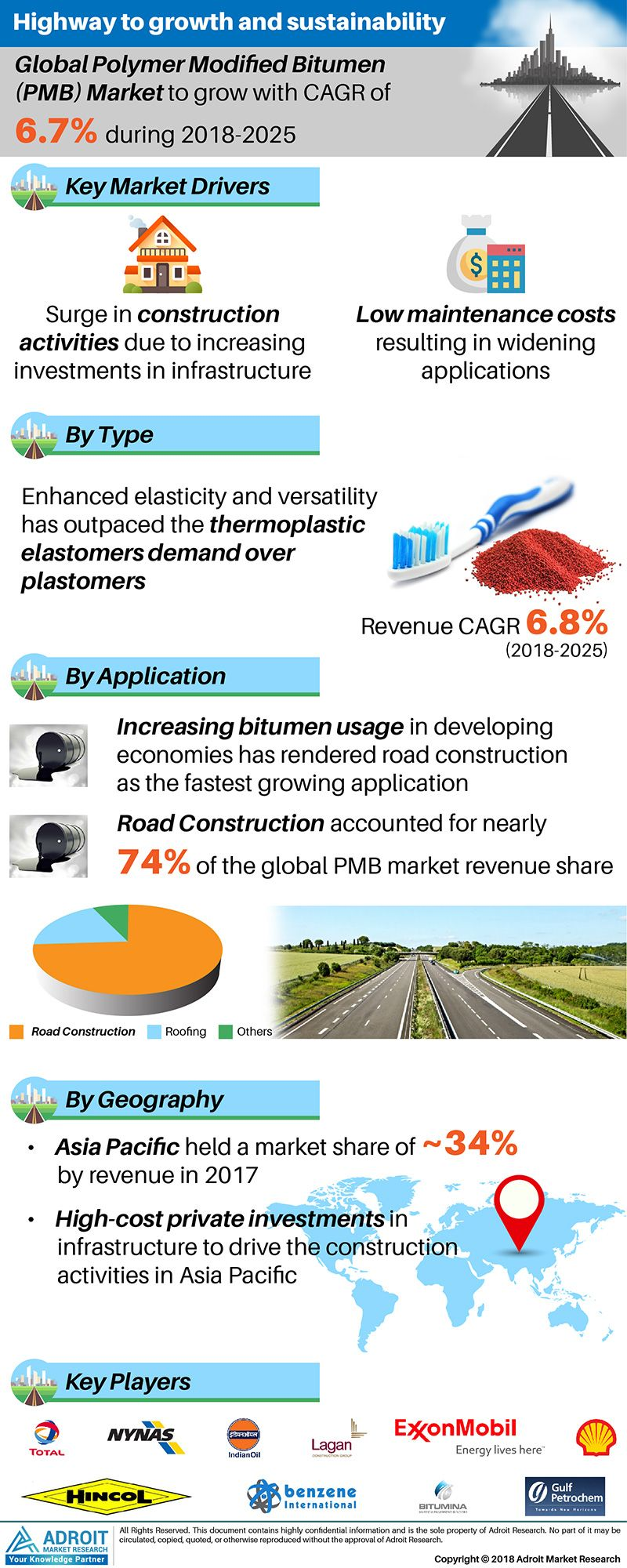 Polymer Modified Bitumen Pmb Market Overview By Products Application Road Construction Roofing Others C Road Construction Grow Traffic Business Growth