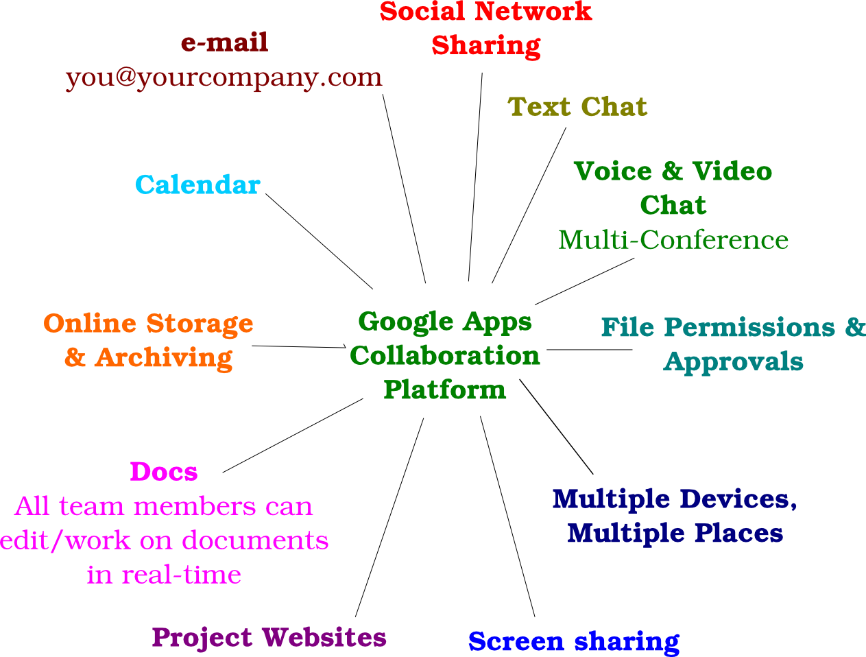 Google Apps Collaboration Platform - Capabilities