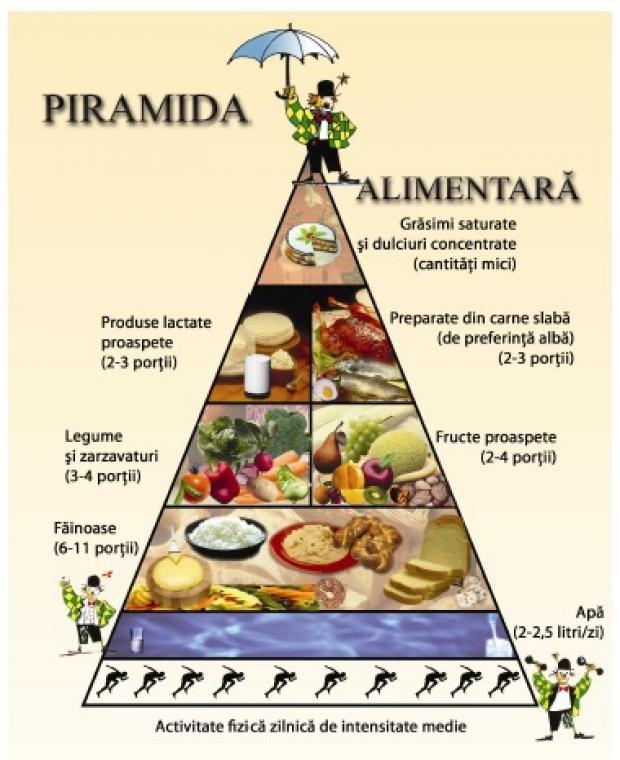 piramidă de slăbit
