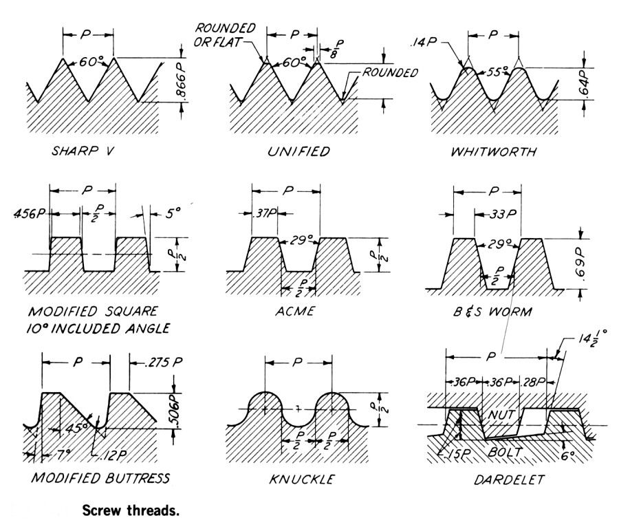 Types Of Screw Threads Metalworking Charts Amp Diagrams
