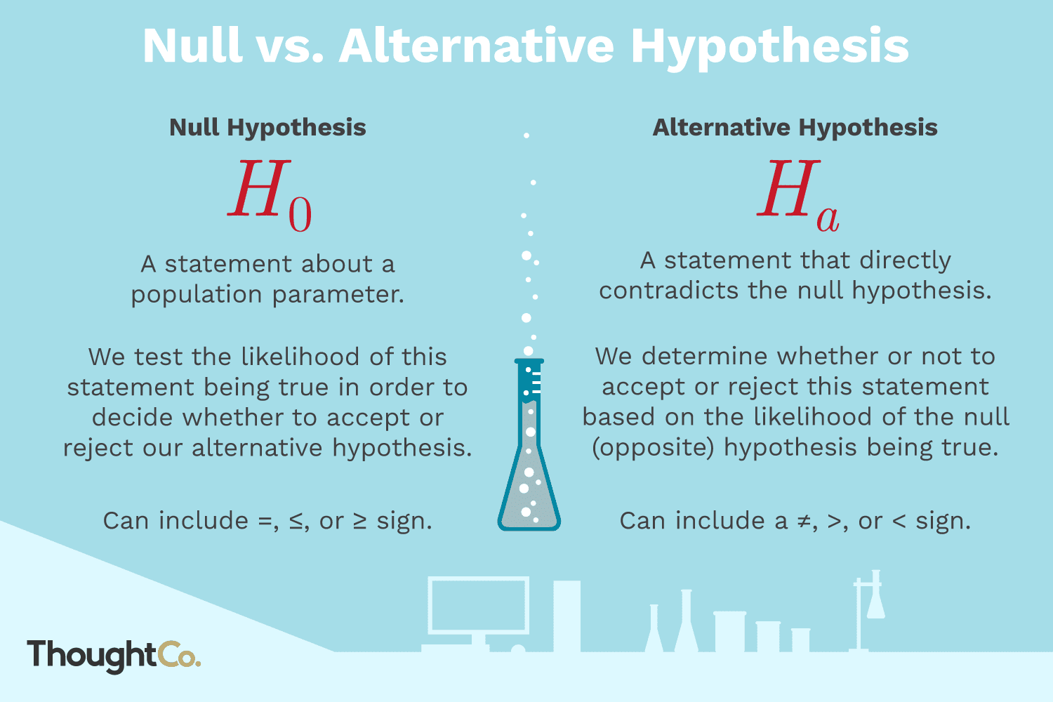 Differences Between The Null And Alternative Hypothesis Null Hypothesis Hypothesis Data Science Learning [ 1000 x 1500 Pixel ]