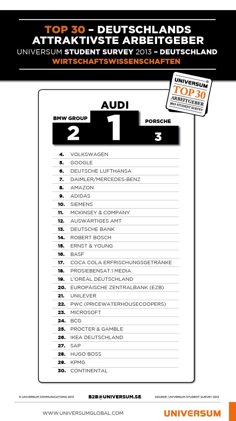 Universum's Top Employer Rankings