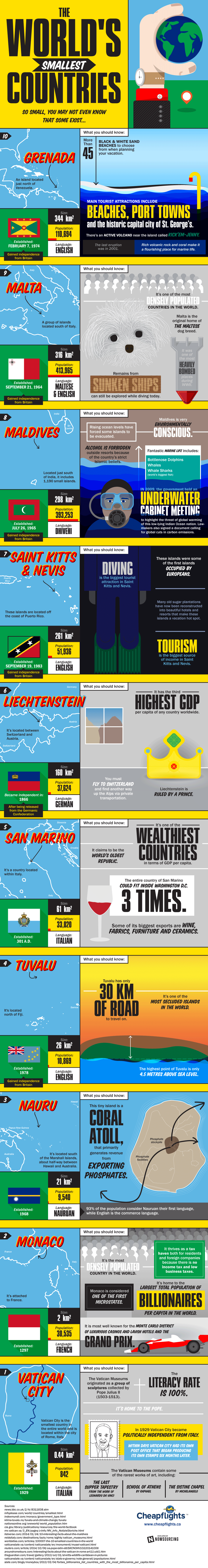 Worlds Smallest Countries #infographic