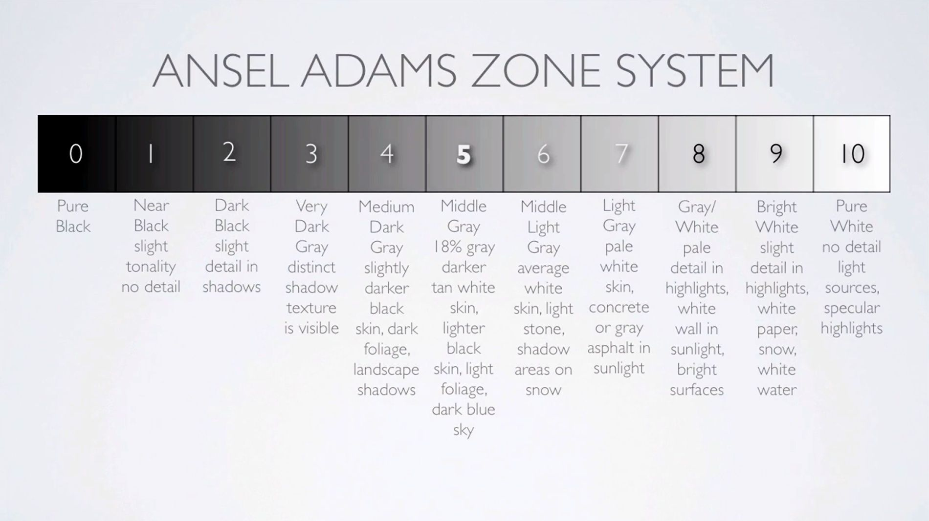 Each of the 10 zones described in detail this is the essence of understanding ansel adams zone system