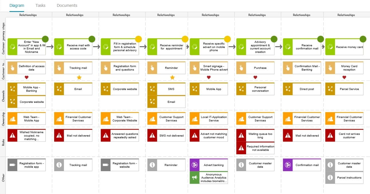 Customer Journey Map For Mobile Apps Source Softwareagcom Mobile - Customer journey map app