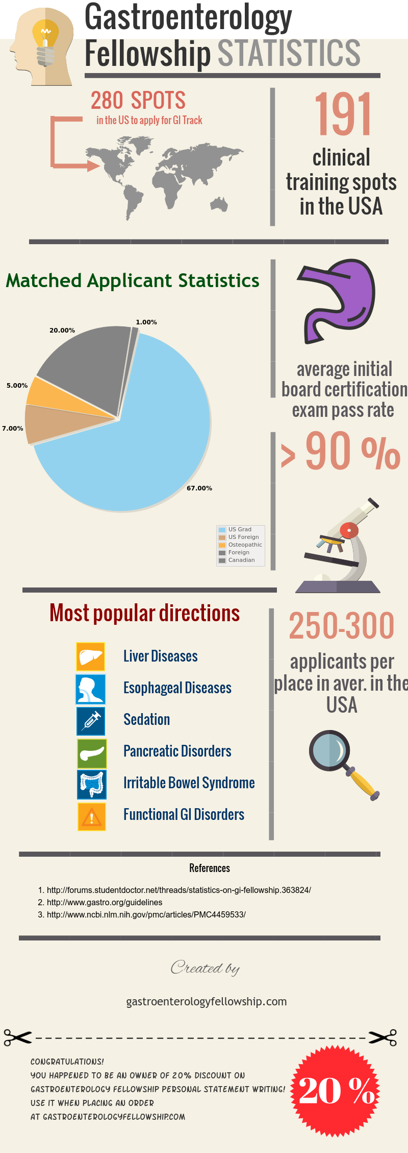 All of the help and tips that you need, about gastroenterology fellowship. http://www.gastroenterologyfellowship.com/gastroenterology-fellowship-infographics