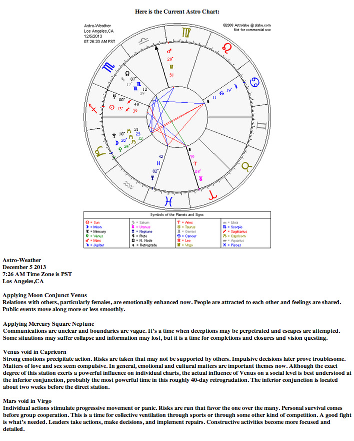 venus december 4 astrology