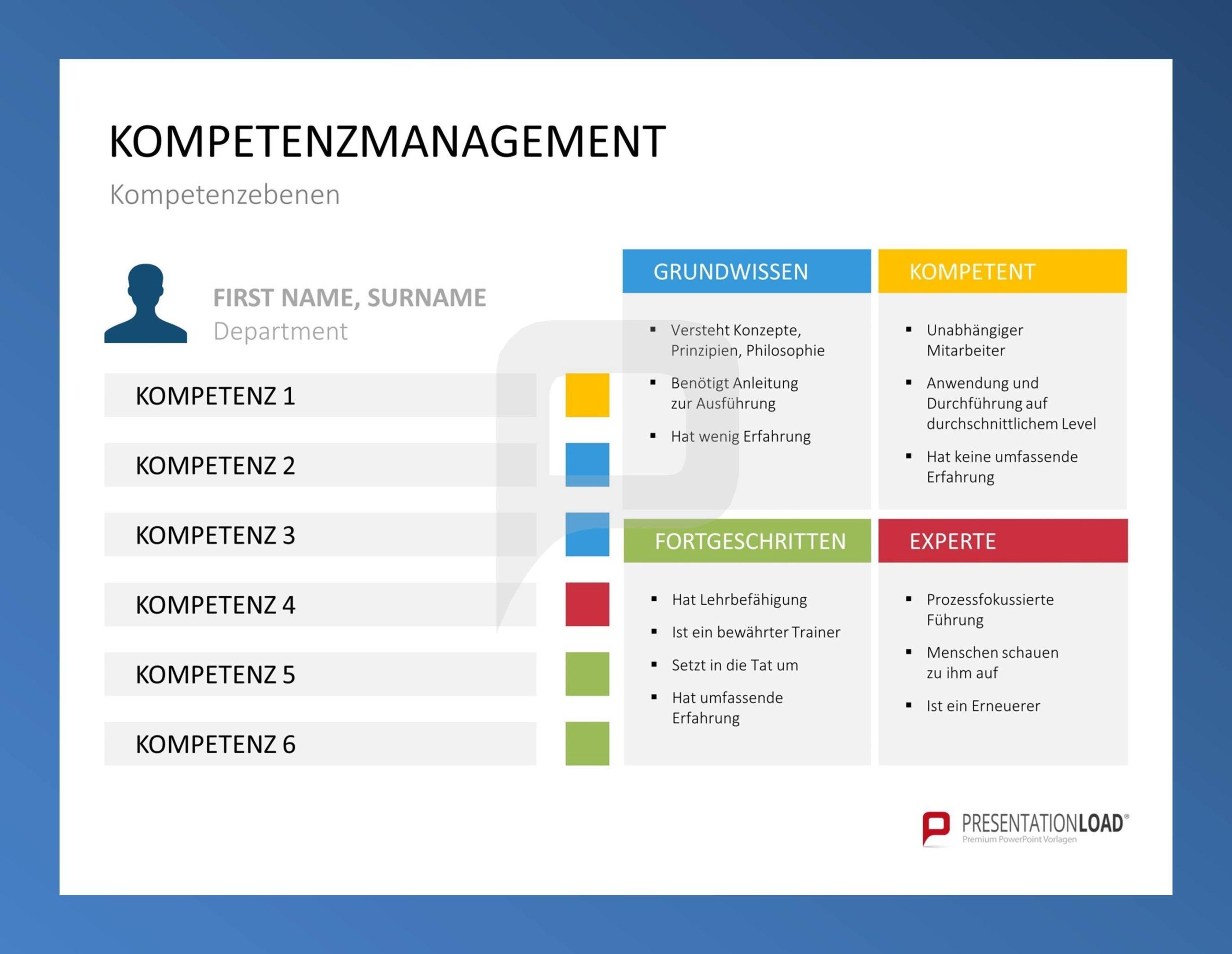 Kompetenzebenen // Kompetenzmanagement für PowerPoint @ http://www ...