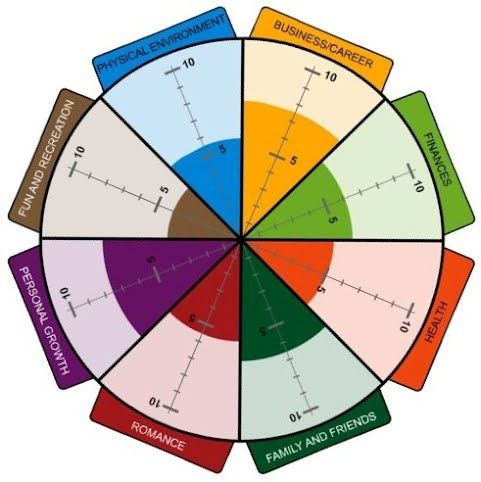 The Wheel of Life is a coaching tool that helps you create balance ...