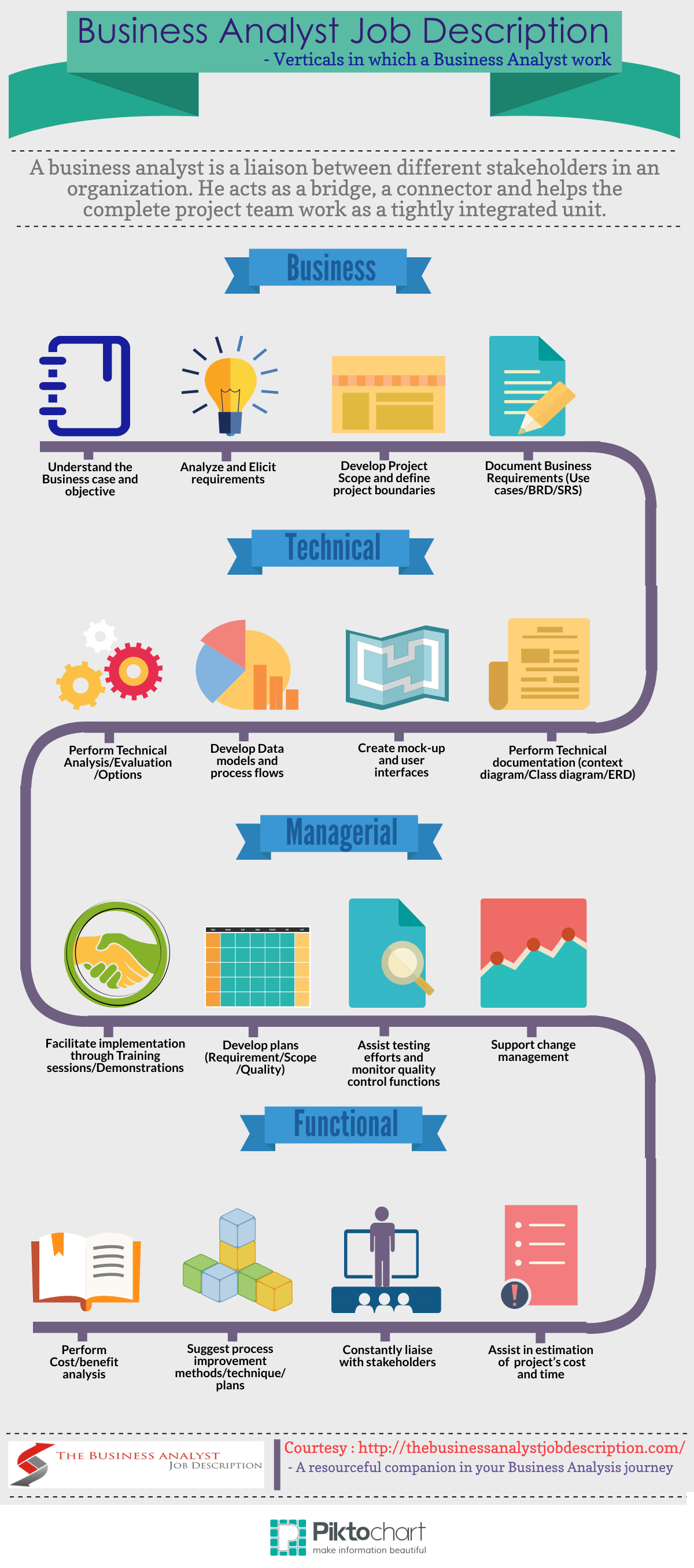 An InfoGraphic Detailing The Business Analyst Job Description