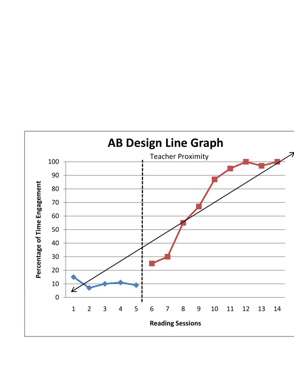 Behaviorysis Graphing In Excel By Blair E Via Slideshare