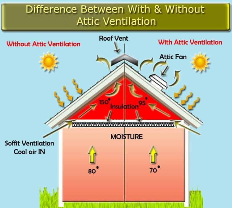 How To Cool A House Without Ac In 2020 Attic Ventilation Ventilation Solar Fan
