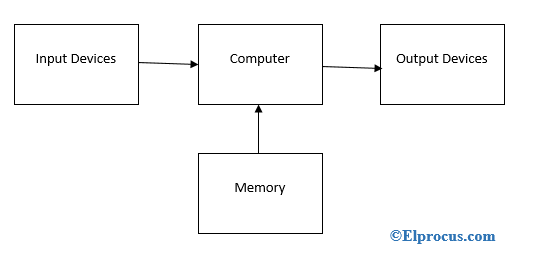 Embedded Operating System : Block diagram and Differences | Block diagram,  Apollo guidance computer, Operating system | Advantages Of Block Diagram |  | Pinterest