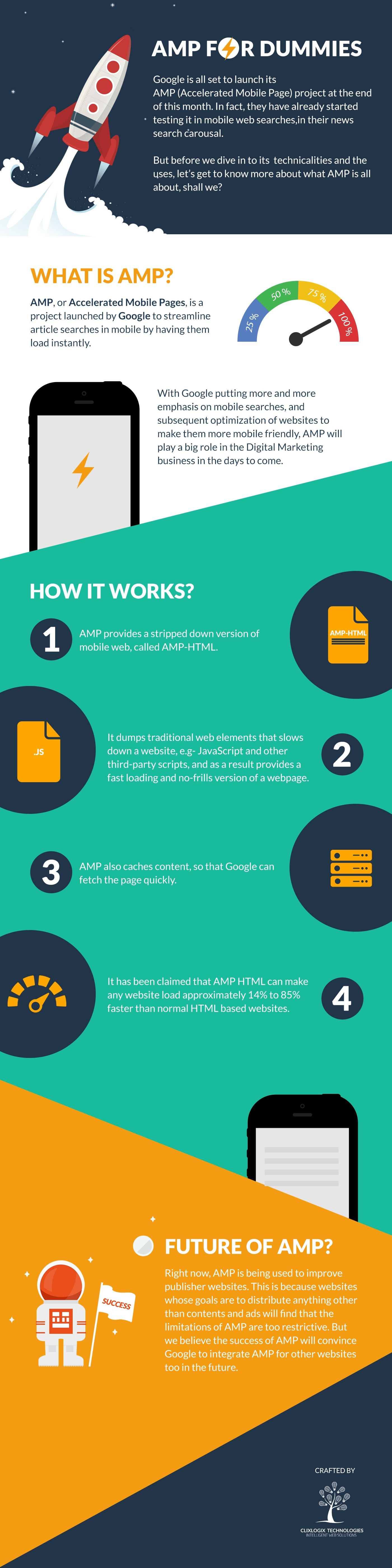 AMP: Accelerated Mobile Page For Dummies #Infographic