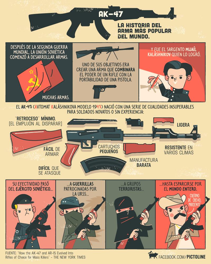 Cortesía de PICTOLINE. | INFOGRAFÍAS geniales | Pinterest | Infografía