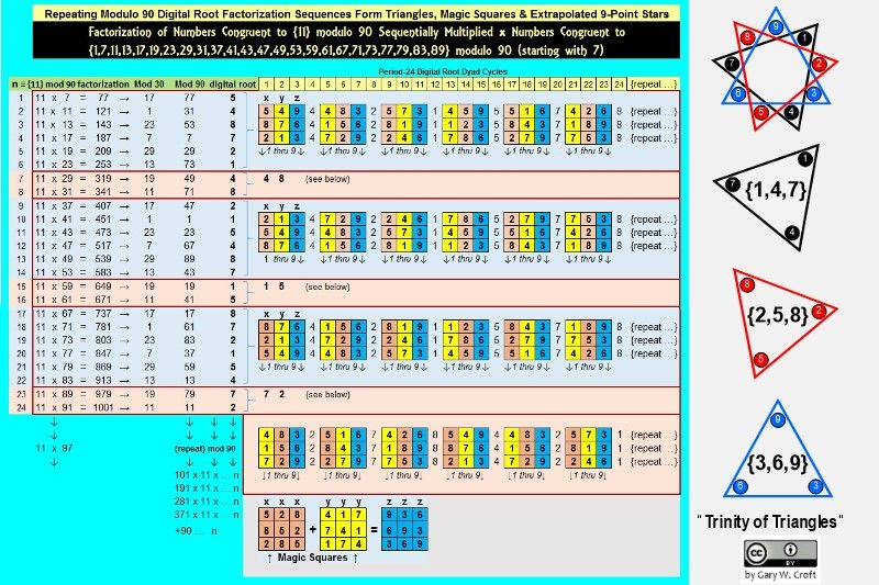 Digital Root Factorization Sequence For Numbers Congruent To 11 Modulo 90 Digital Root Magic Squares Prime
