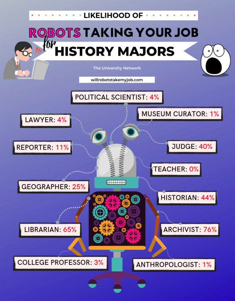 12 Jobs For History Majors Resources for College Students