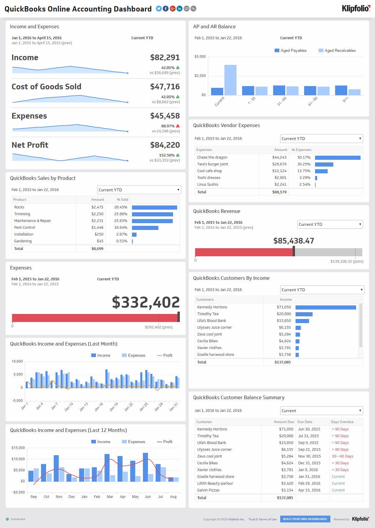 Executive dashboard examples accounting dashboard for What is a planner dashboard