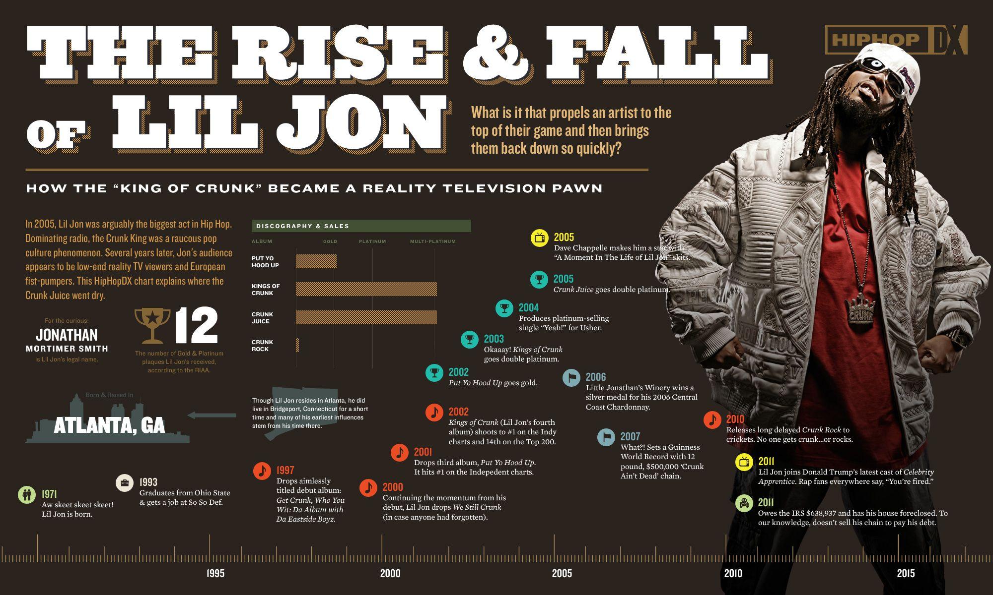 Image result for infographics rapper