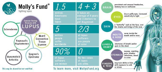 Sle Systemic Lupus Erythematosus Lupus Facts Lupus Awareness
