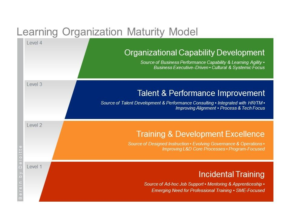 systems learning organization model Learn about viewing organizations as systems in this topic look at organizations as systems systems theory learning series by futures systems.