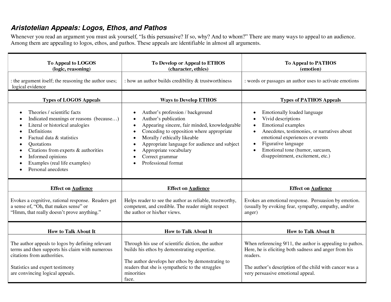 Logos Ethos Pathos Worksheet - Sharebrowse