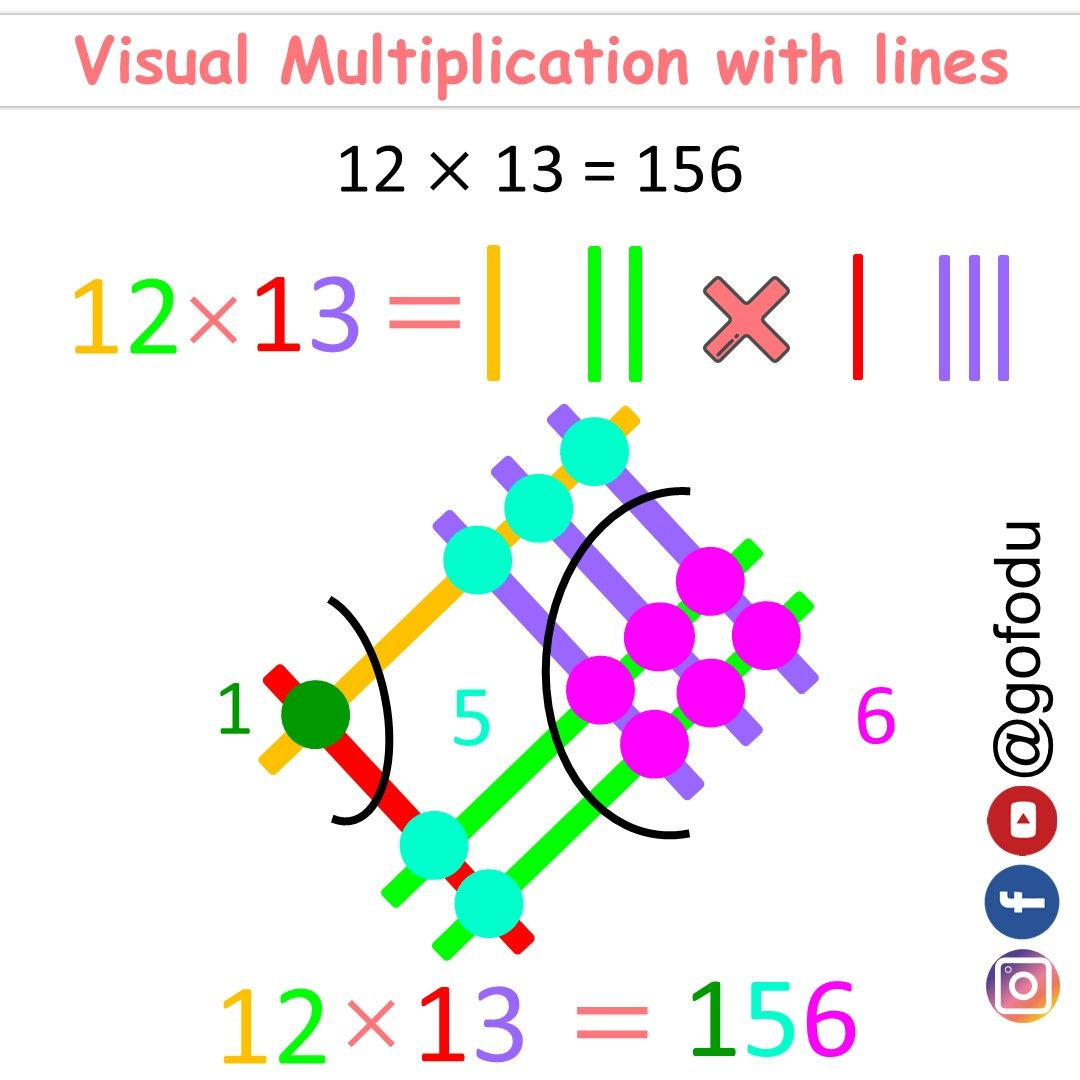 This Image Explains The Line Multiplication Trick For Cat