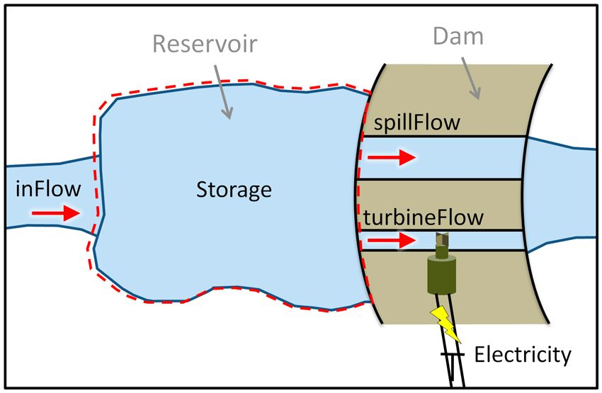 This Diagram Shows How Hydroelectric Dams Work And Produce