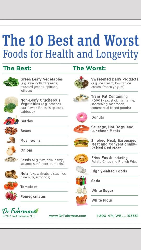 Healthy Vs Unhealthy Food Chart  Healthy Living Posters