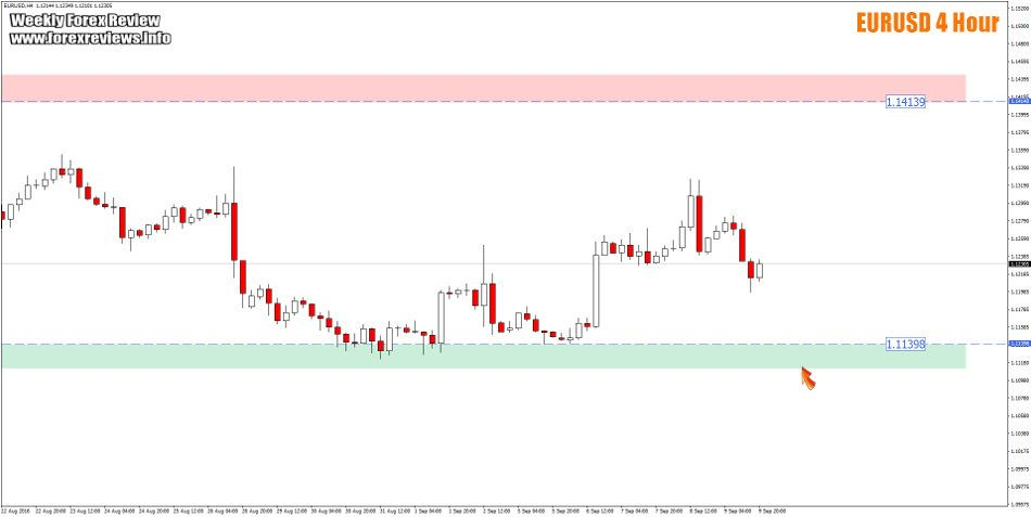 Weekly Forex Review – 12th to the 16th of September