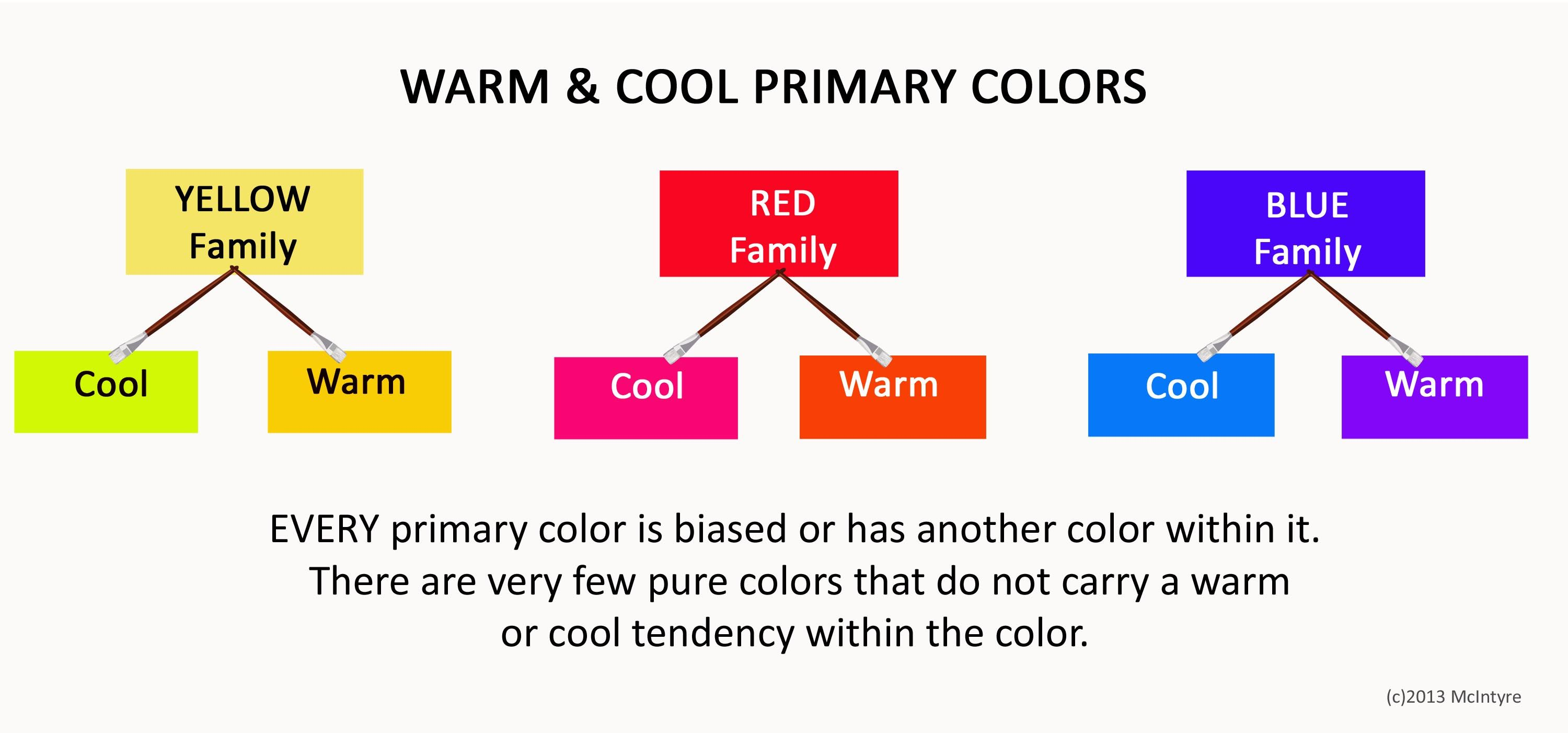 How Do Artists Know if a Color is Warm or Cool? Important Color .