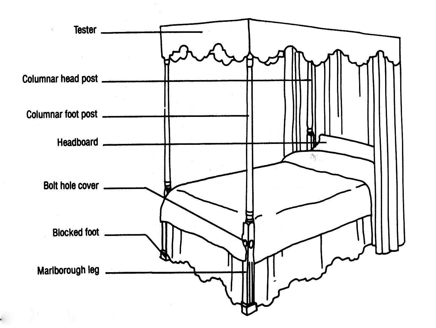 Diagram Of Chippendale High Post Bedstead With Marlborough