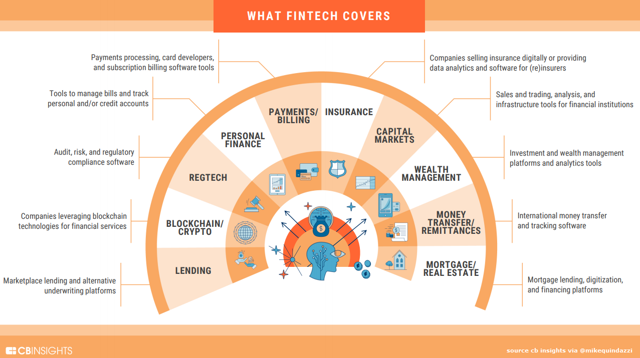 10 areas where FinTech startups are innovating
